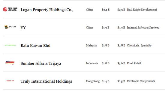 福布斯亚洲最具活力私企50强名单出炉 中企过半
