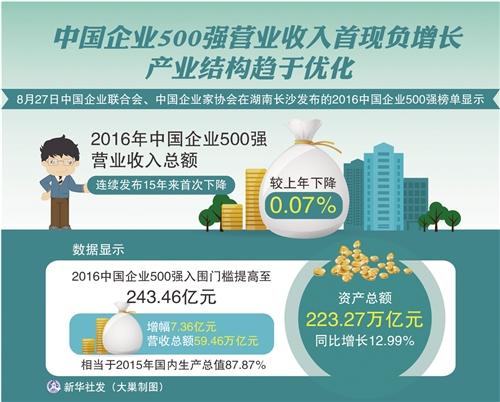 经济日报北京8月27日讯 (记者 于泳)中国企业联合会、中国企业家协会27日发布2016中国企业500强榜单显示,2016中国企业500强营业收入总额较上年下降0.07%,为中国企业500强发布15年来首次下降。但产业结构趋于优化,新动力与新亮点有所显现。