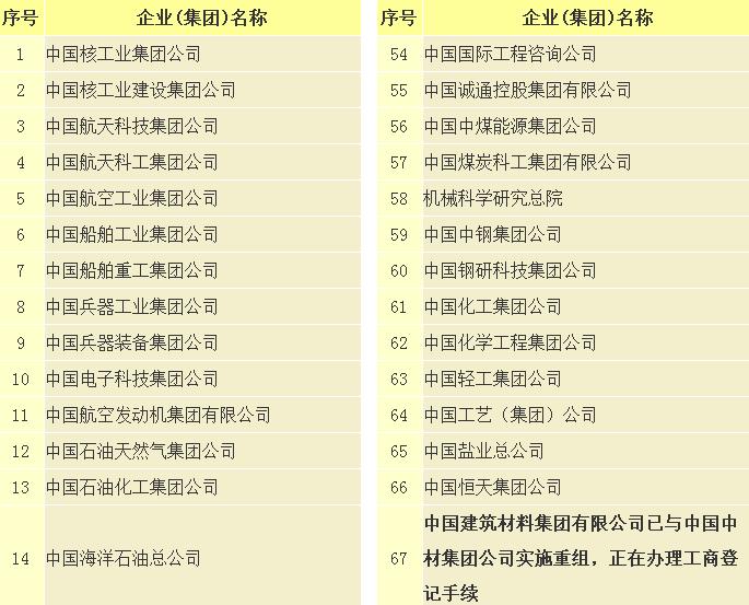 国资委官网局部央企名单