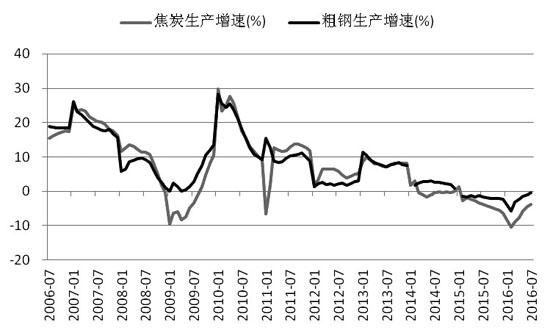 图为焦炭和粗钢产量累计增速