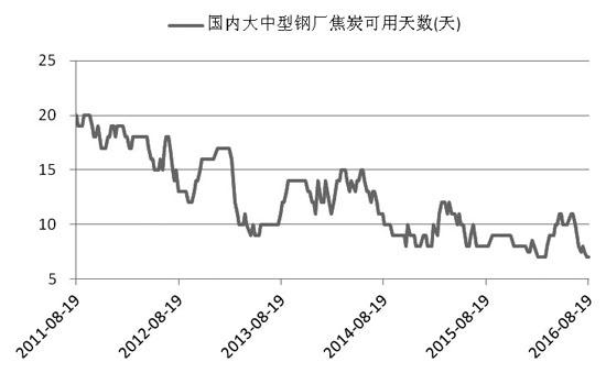 图为国内大中型钢厂焦炭平均可用天数