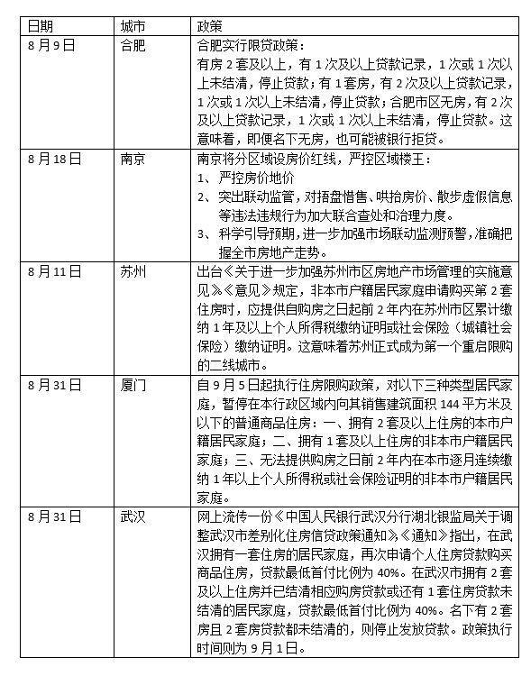 厦门武汉同时出台房产新政,中国楼市新一轮调控即将来临?