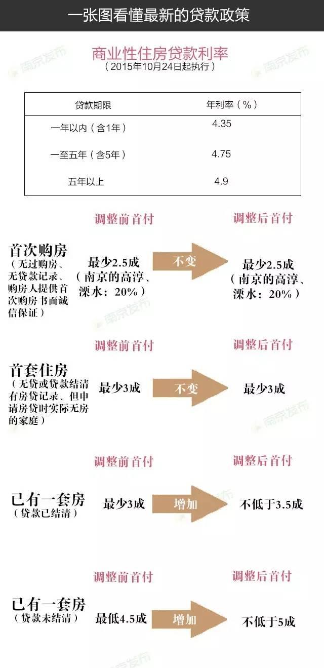 克日南京市当局工作厅转发了市房产局、市疆土局、国家公民银行南京分行营管部《关于调剂南京市地盘公布出让竞价方法、货物房存款首付份额的定见》,决议从2016年8月 12 日起,进一步加大方针调控力度,调剂地盘公布出让竞价方法和货物住房存款首付份额,推进房地产商场延续不变安康发展。