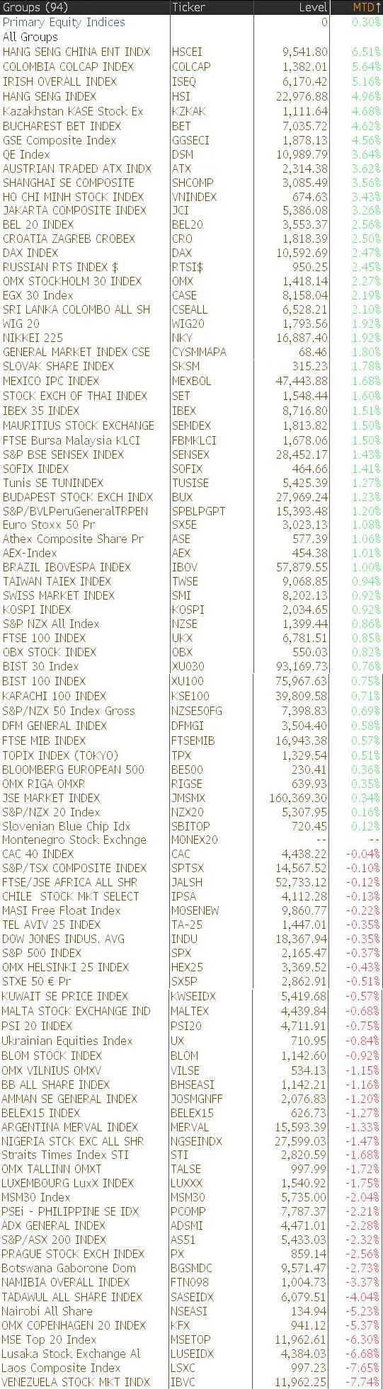 就问你信不信:8月全球表现最佳股市在中国(排行榜)