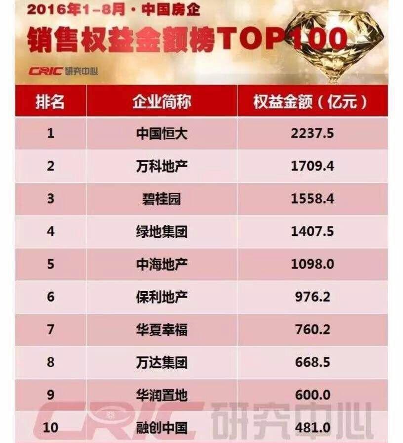 """8月30日,中国恒大集团(HK.3333)于香港举办中期业绩发布会,正式披露上半年(截止6月30日)的综合业绩情况,公司再一次刷新了多项行业的新纪录:总资产规模为9999.2亿人民币,成为国内首家万亿总资产的房企""""巨无霸"""";恒大现金余额2120亿元,达到公司上市以来最高水平,继续位列行业第一;目前土地储备高达1.86亿平方米,居全国房企首位。"""