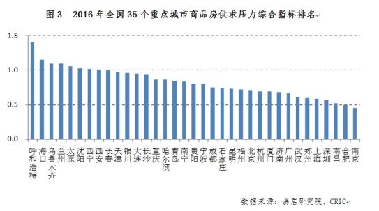 2017哪些城市房价会涨