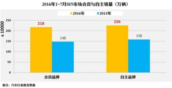 """从月度走势来看,前7个月国内SUV市场月度销量增速成""""倒V""""走势,其中1月份同比增长61%,4月份同比增长32%,7月份同比增长达48%。造成增速成""""倒V""""走势有两个因素:一是同期基数原因,导致2月和4月增速相对较低,其他月份增速相对较高;二是SUV的厂商降价促销拉动销量增长。但总体来看,目前国内SUV的新车销量增速一直高于30%,仍然说明这个市场拥有旺盛的需求。"""