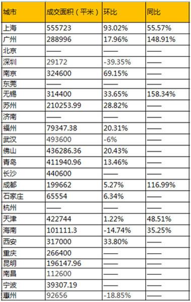 8月第四周整体成交抬头 上海成交环比上涨超9成