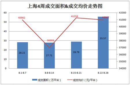 受九月新政传言影响,8月末沪上楼市成交呈现井喷,上周(8.22-8.28)上海商品住宅共计成交4027套,环比上涨97.6%,成交面积突破55万方,环比增长93.02%。成交均价未43571元/平,环比增涨5.6%,与上周基本持平。