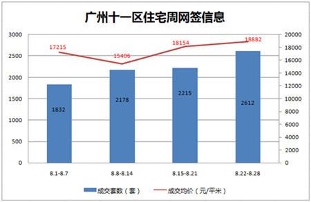 """据房天下数据监控中心统计显示,广州上周(8.22-8.28)一手住宅成交2612套,环比上涨18.42%。上周成交面积为288996平方米,成交金额是545669万元。即将进入""""金九""""楼市旺季,开发商推盘积极性增加,据统计,广州下周预计有62盘推新,环比涨77%。大量房源的入市,加之热度急升的市场,预计9月广州楼市成交量会出现较大幅度上涨。"""