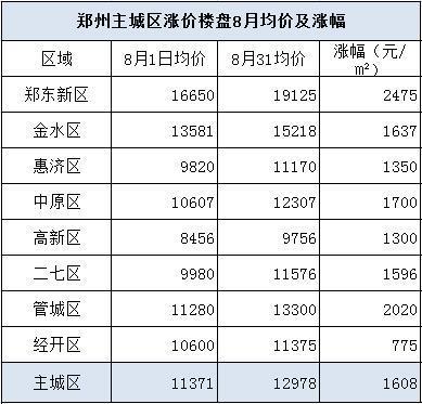 上表为郑州8大主城区在8月初和8月底楼盘均价,以及各区具体涨幅。