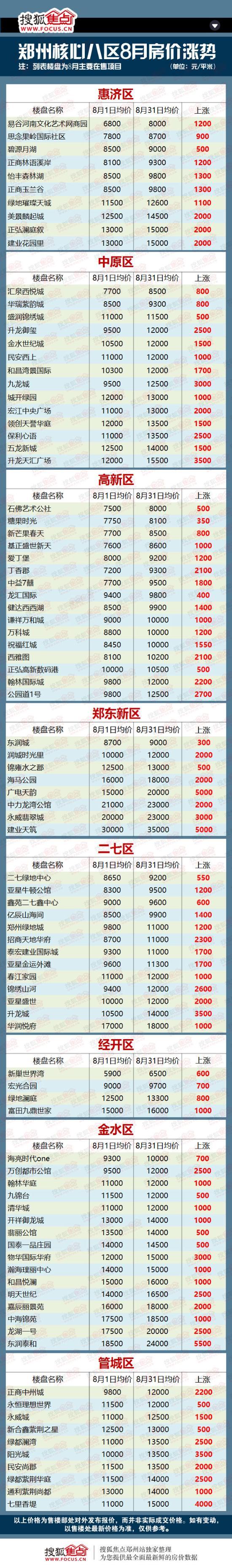 以上数据截取自郑州主城区在售122住宅楼盘,从8月初至8月底均价上涨的楼盘。