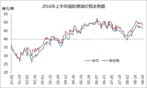8月中上旬开始的石油生产国口头干预市场,取得明显成效,价格上涨势头延续到本轮成品油调价周期初(8月19日-9月1日)。8月19日,国际原油期货价格涨到6月末以来的最高位。此后,对生产国达成限产协议的预期降温及其它不利因素的影响,油价缓慢回落,但本轮调价周期内平均油价仍大幅高于上期水平,布伦特、WTI原油期货价格平均涨幅约5.61%。