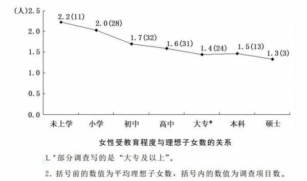 资料来自《中国人口生育意愿变迁:1980—2011》-赴美冻卵热潮 当代