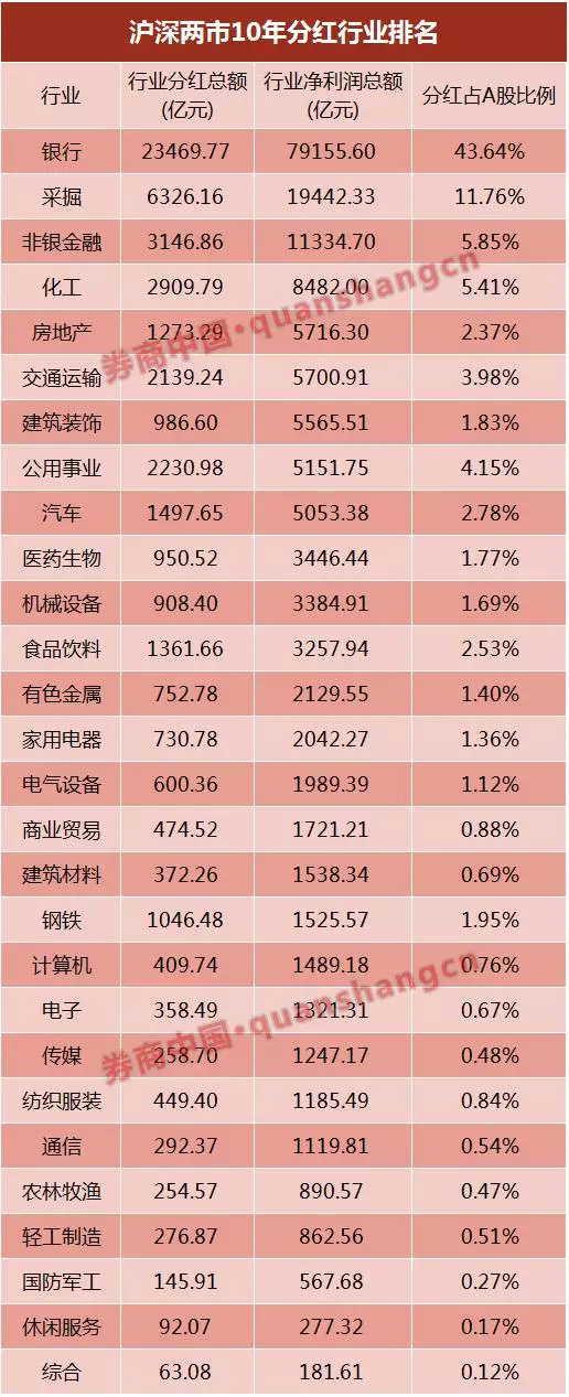 非银金融的分红规模也位居前列,10年合计实现现金分红3146.86亿元,排名市场第三。其中,2015年期间,非银金融的现金分红规模位居全市场第二名,合计实现净利润2853.06亿元,其中有842.89亿元用于现金分红,全行业股利支付率达到29.54%。