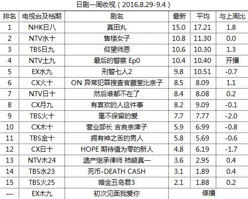 日剧一周收视(2016.8.29-9.4)