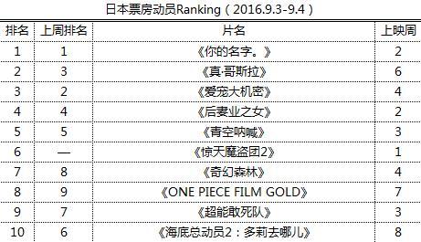 日本票房动员Ranking(2016.9.3-9.4)