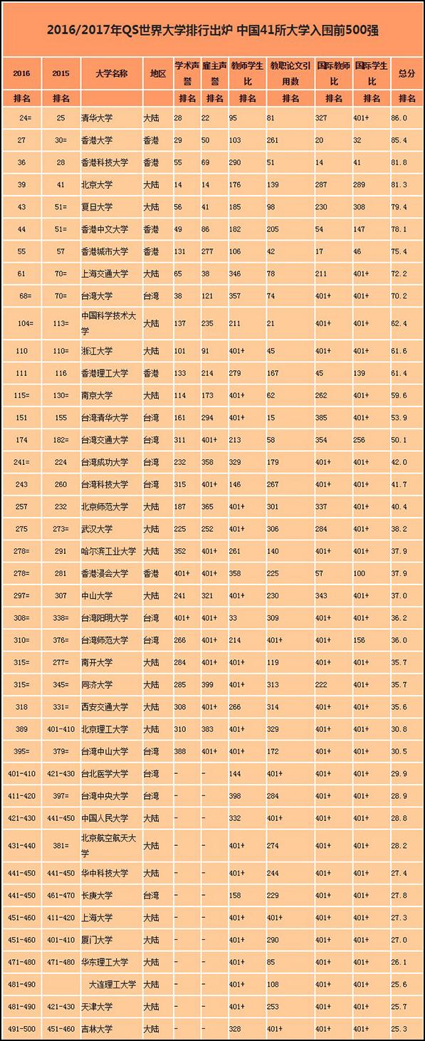 QS世界大学排名2016/17 综合排名(澎湃新闻 图)