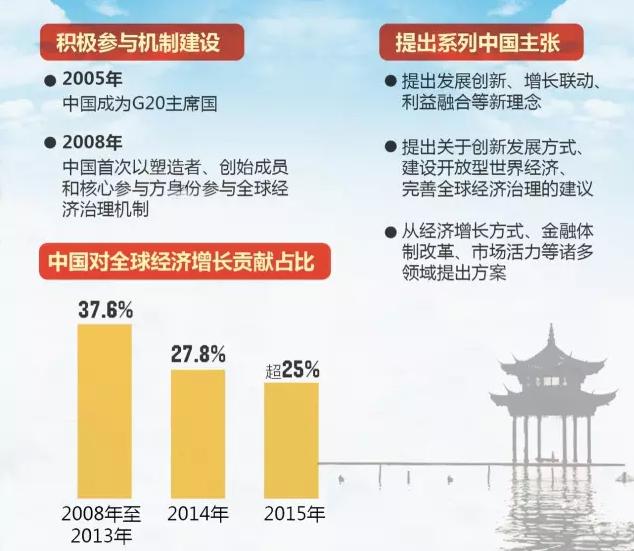 """在杭州峰会前,中国的自身定位是""""积极的合作者"""",中国逐步了解全球经济治理,并尝试做出贡献。此次杭州峰会成果渗透着中国秉持的原则和理念,这将有可能让中国成为""""规则制定的引领者""""。"""