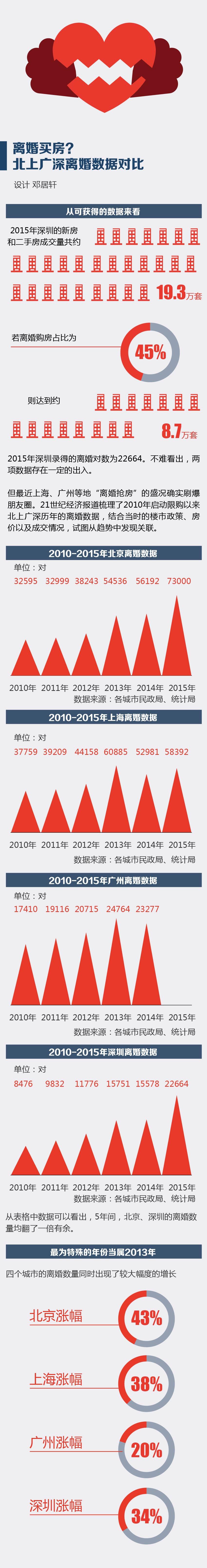 从表格中数据可以看出,5年间,北京、深圳的离婚数量均翻了一倍有余。最为特殊的年份当属2013年,四个城市的离婚数量同时出现了较大幅度的增长,涨幅分别为43%、38%、20%和34%。
