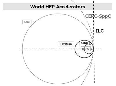 目前的世界大型粒子对撞机尺寸对比(中国的BEPC正负电子对撞机最小,但未来建立的CEPC环形虚线区域则最大)