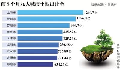 新京报讯 (记者张晓兰)2016年以来,跟着房地产商场的回暖,多个都会地盘成交井喷。据华夏地产研讨中心计管用值,前8个月,上海、杭州地盘出让金曾经超越千亿,不外北京却同比下滑46.88%。