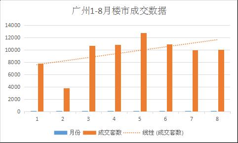 在限购之下,广州家庭住民购首套房首付3成,二套首付7成,小我也是同样。仳离一方净身出户则象征着多个2套房的购房资历,首套还能够享用3成首付的方针。