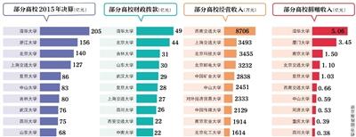 新京报讯 (记者沙璐)近日,70余所教育部直属高校公布了2015年度部门决算。从收支决算总额看,清华大学、浙江大学、北京大学和上海交通大学排名前列,而且这四所高校收支决算总额超百亿元,清华大学已经超过200亿元,远远领先于其他高校。