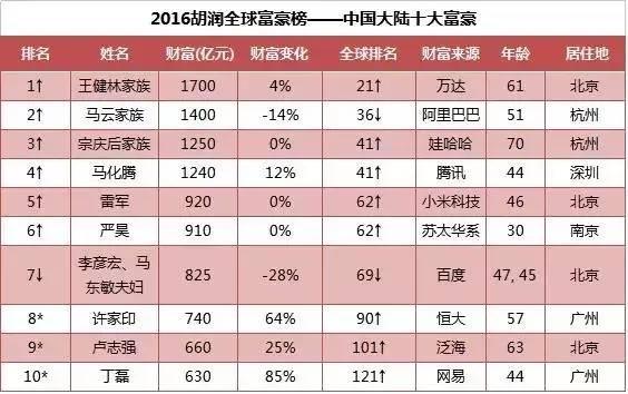 根据胡润发布的《2016胡润全球富豪榜》,王健林家族以1700亿财富超过李河君重回中国首富的宝座,并且超过李嘉诚首次成为华人首富,全球排名第21位,比去年上升12位。