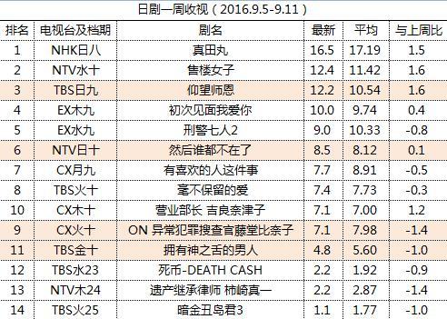 日剧一周收视(2016.9.5-9.11)