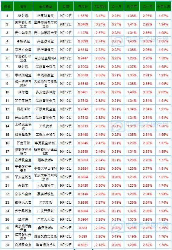 y.sohu.com/20160913/n468315067.shtmlmoney.sohu.comtrue财经综