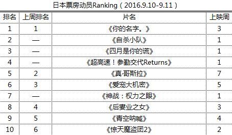日本票房动员Ranking(2016.9.10-9.11)