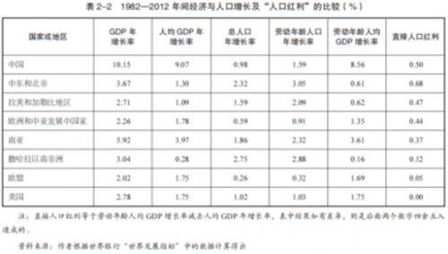 中国增长之谜:人口红利对经济增长影响究竟有多大?