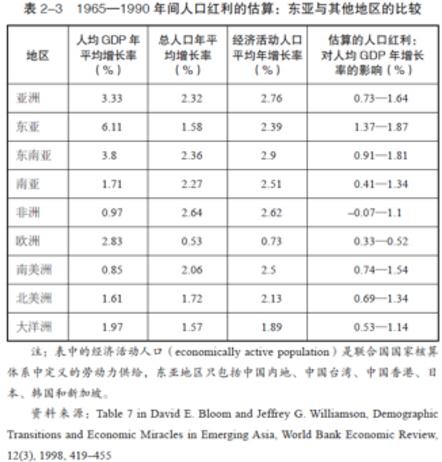 中国人口红利现状_人口红利与经济增长