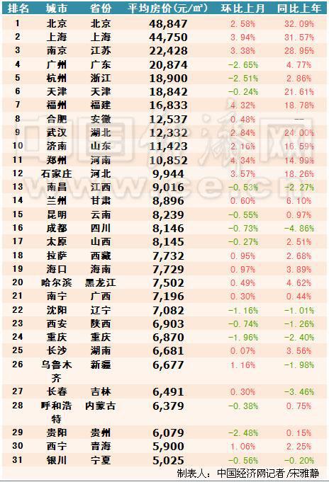 据中国经济网记者了解,全国房价排名前十的为北京、上海、南京、广州、杭州、天津、福州、合肥、武汉、济南。在31省区中,11地的住宅均价超过1万,除去北上广外,南京、杭州、福州、合肥、武汉等这些热门省会无一例外,全部过万。