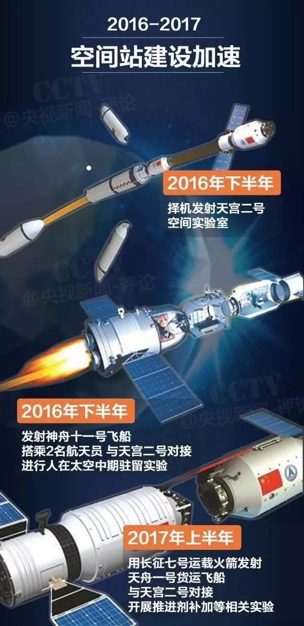 """天宫二号将进入发射窗口期,搭载14项""""不明觉厉""""太空实验"""
