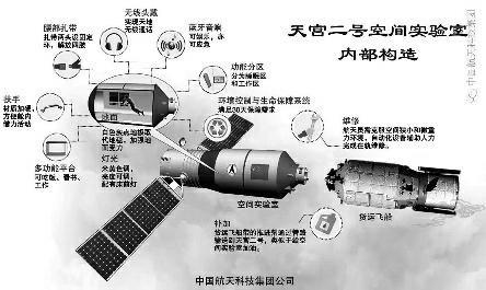 天宫二号将开展十余项空间科学与应用项目,是载人航天历次任务中应用项目最多的一次。这些项目看似高冷,但每项都可能给人们未来的生活带来巨大影响。