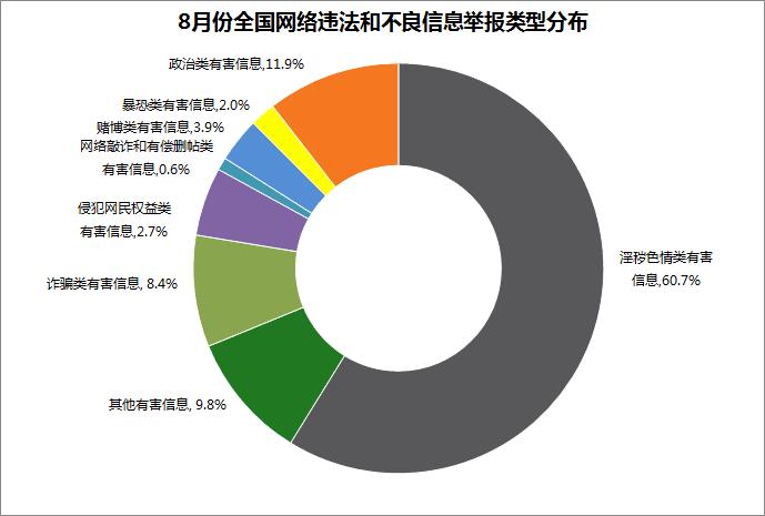 截至8月底,全国网络举报部门直接处置或向执法部门转交违法和不良信息有效举报224.2万件,通过各类渠道向网民反馈处置结果221.3万件。其中,中国互联网违法和不良信息举报中心直接受理有效举报53839件;各地网信办举报部门共受理有效举报11.9万件;中央重点新闻网站共受理有效举报393件;全国各省(区、市)属地重点网站(包括主要商业网站)受理有效举报217.4万件。