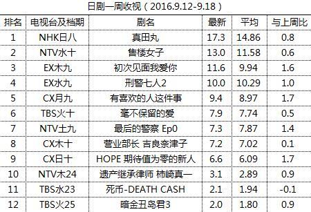 日剧一周收视(2016.9.12-9.18)