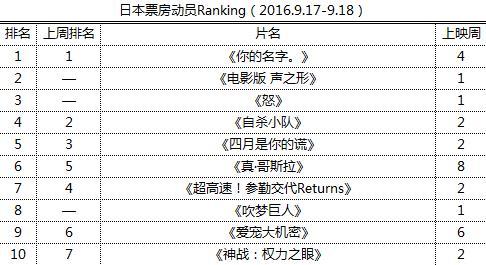 日本票房动员Ranking(2016.9.17-9.18)
