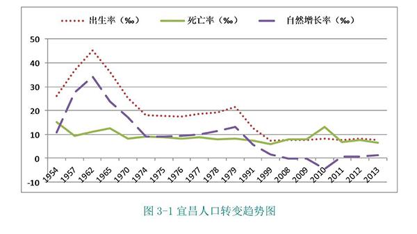 宜昌育龄妇女人均0.72 个孩子