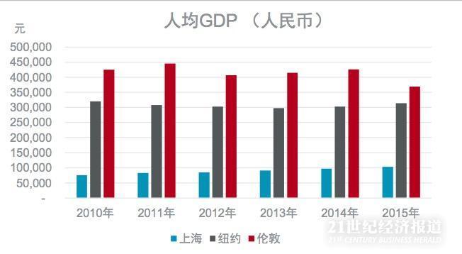 2010-2015年,上海人均GDP年平均增长率为6%,与此