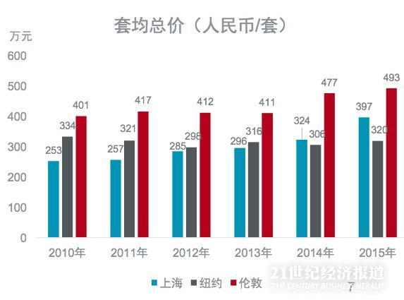 2010-2015年,上海房价稳步提升,年增幅在4%-20%之间,年均增长率为10%。纽约房价波动性更强,年增长率在-5.0%-8.5%之间浮动,年均增长速度为0.7%;伦敦房价则在2014年突然发力,2014及2015年的年增长幅度均超过10%,年均增长率约为6%。