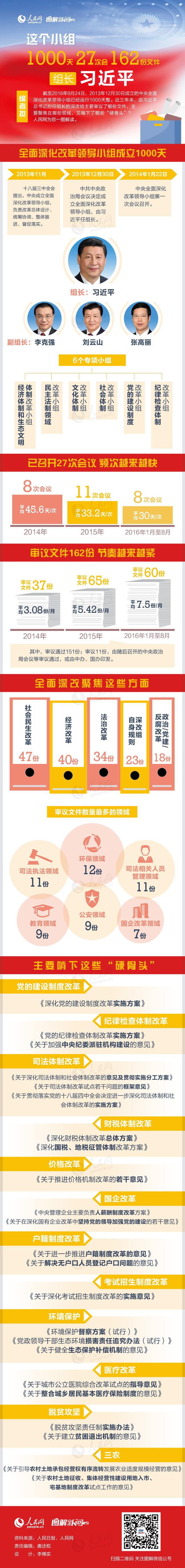 这个小组的1000天,影响每个中国人的生活