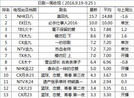 日剧一周收视(2016.9.19-9.25)