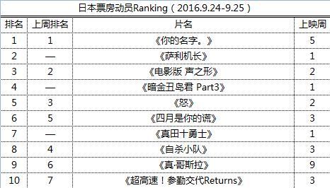 日本票房动员Ranking(2016.9.24-9.25)