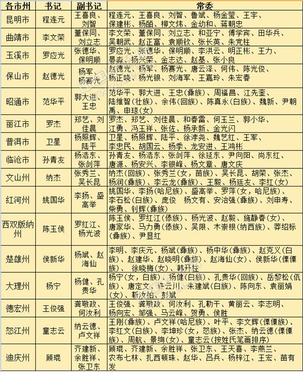 材料来历:国家经济网中央党政指导人物库