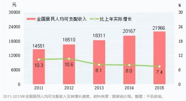 2011-2015年天下住民人都可操纵支出及其增加速率。材料来历:国度计算局。整顿:千讯征询。