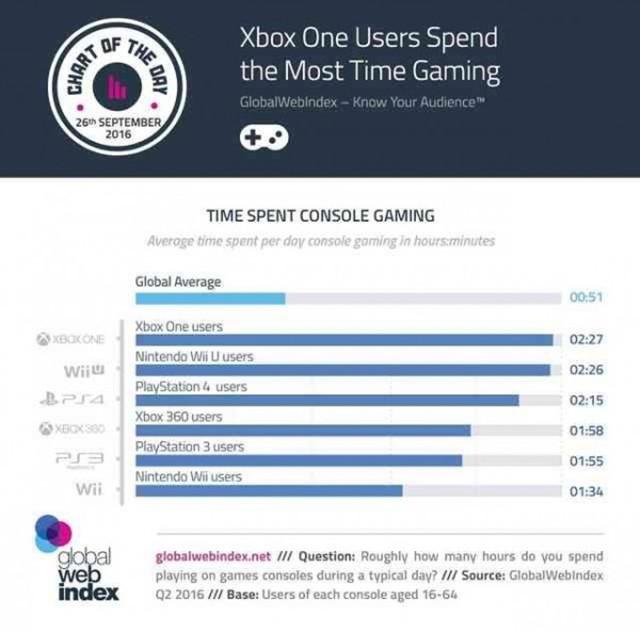 微软赢了!XboxOne玩家游戏时长超PS4玩家