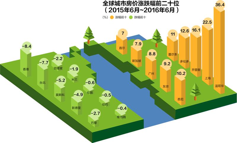 全球房价涨跌排行,中国涨幅未进前十